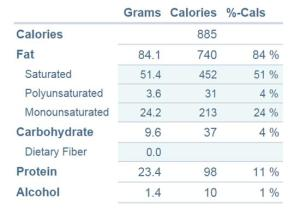Chart generated at FitDay.com. Total carbs divided by 6 servings = 1.6 net carbs each!